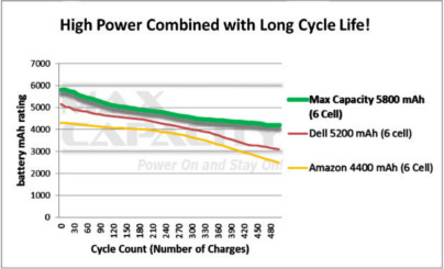 Max Capacity Battery Chart - Our performance vs the competition
